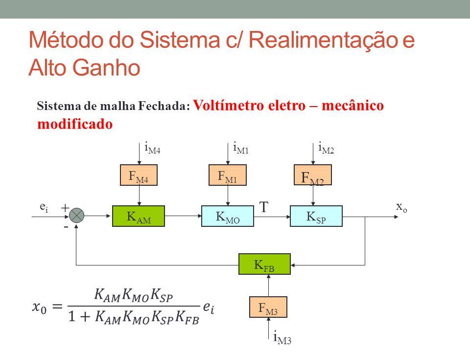 Método do Sistema c/ Realimentação e Alto Ganho