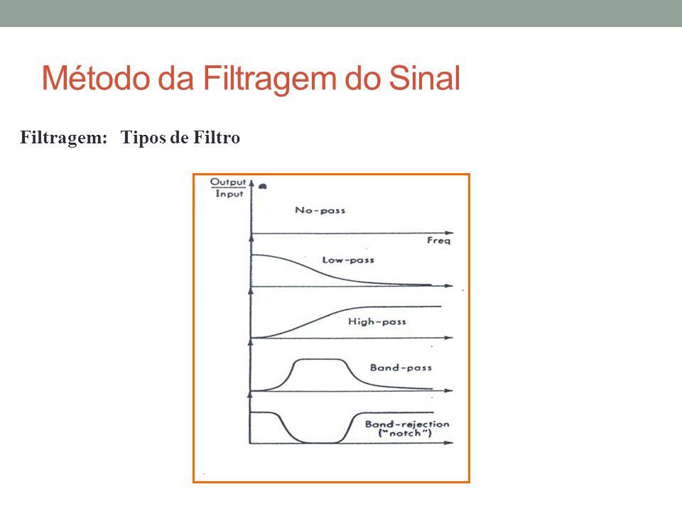 Método da Filtragem do Sinal