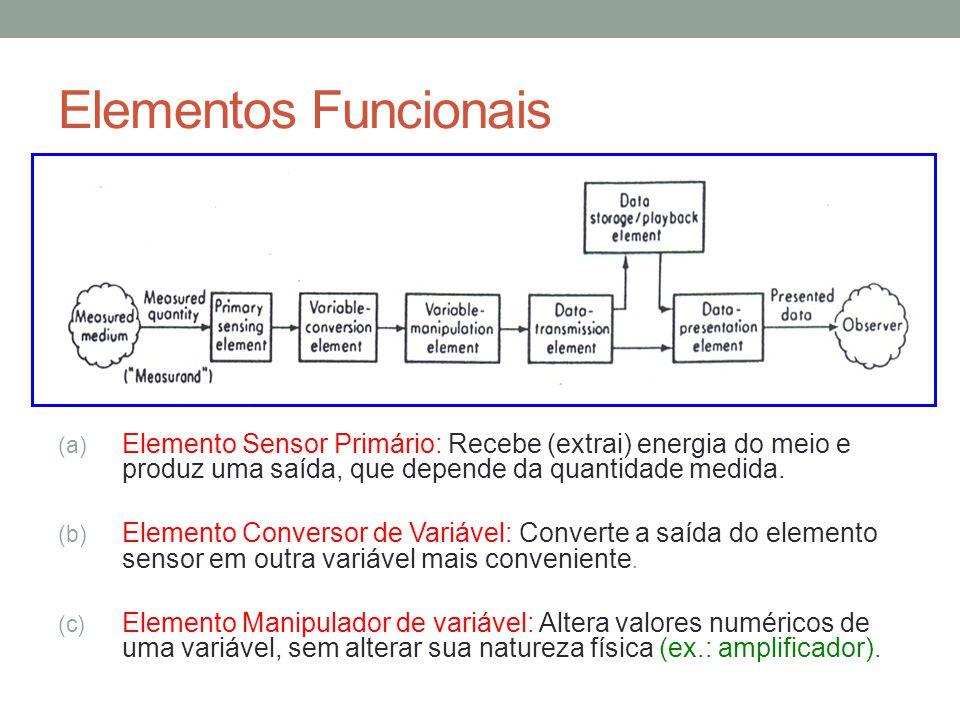 Elementos Funcionais Elemento Sensor Primário: Recebe (extrai) energia do meio e produz uma saída, que depende da quantidade medida.