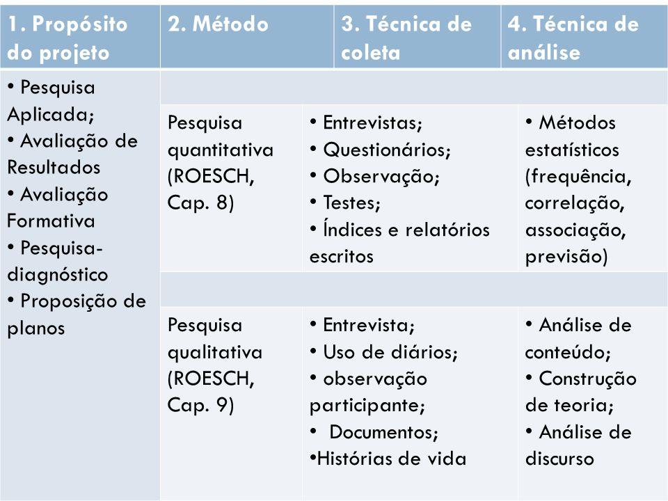 Metodologia 1. Propósito do projeto 2. Método 3. Técnica de coleta
