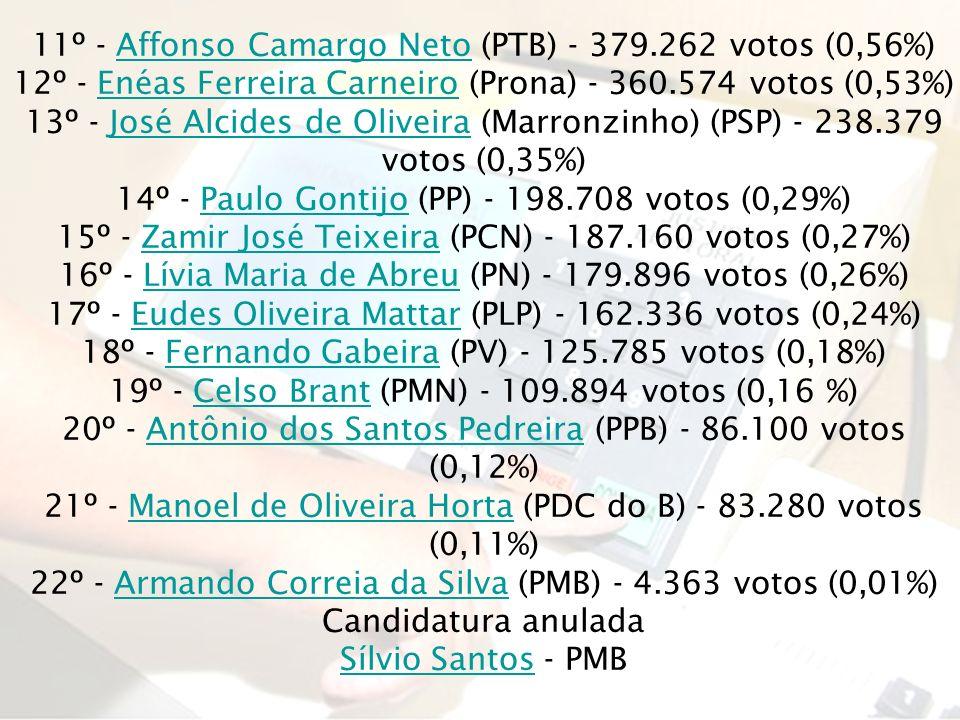 11º - Affonso Camargo Neto (PTB) - 379.262 votos (0,56%)