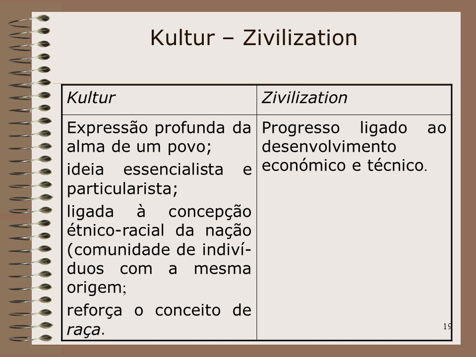 Kultur – Zivilization Kultur Zivilization