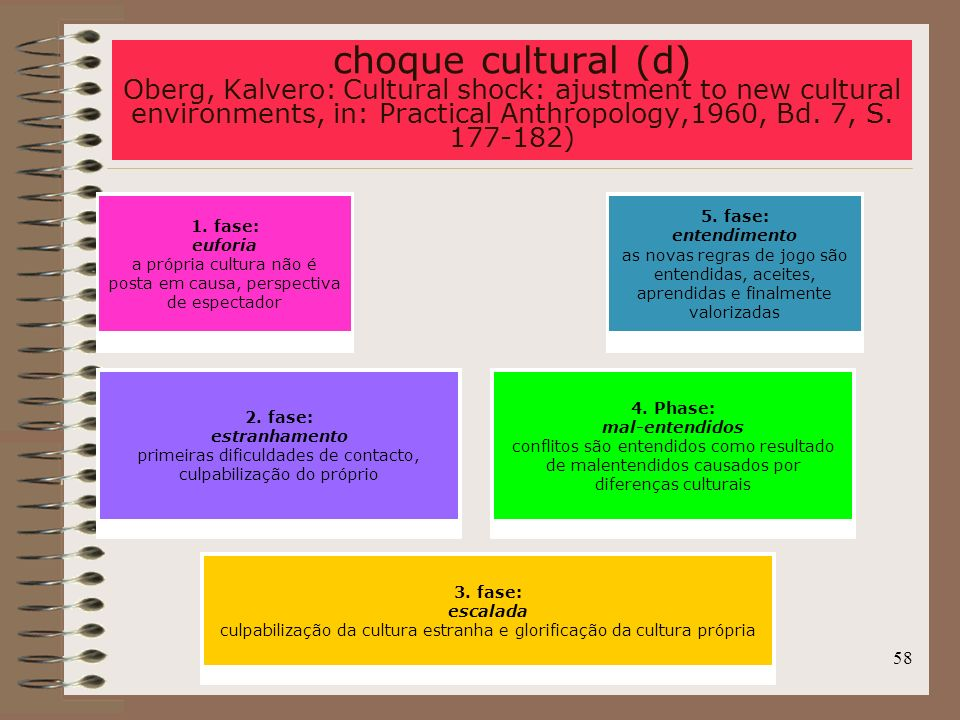 choque cultural (d) Oberg, Kalvero: Cultural shock: ajustment to new cultural environments, in: Practical Anthropology,1960, Bd. 7, S. 177-182)