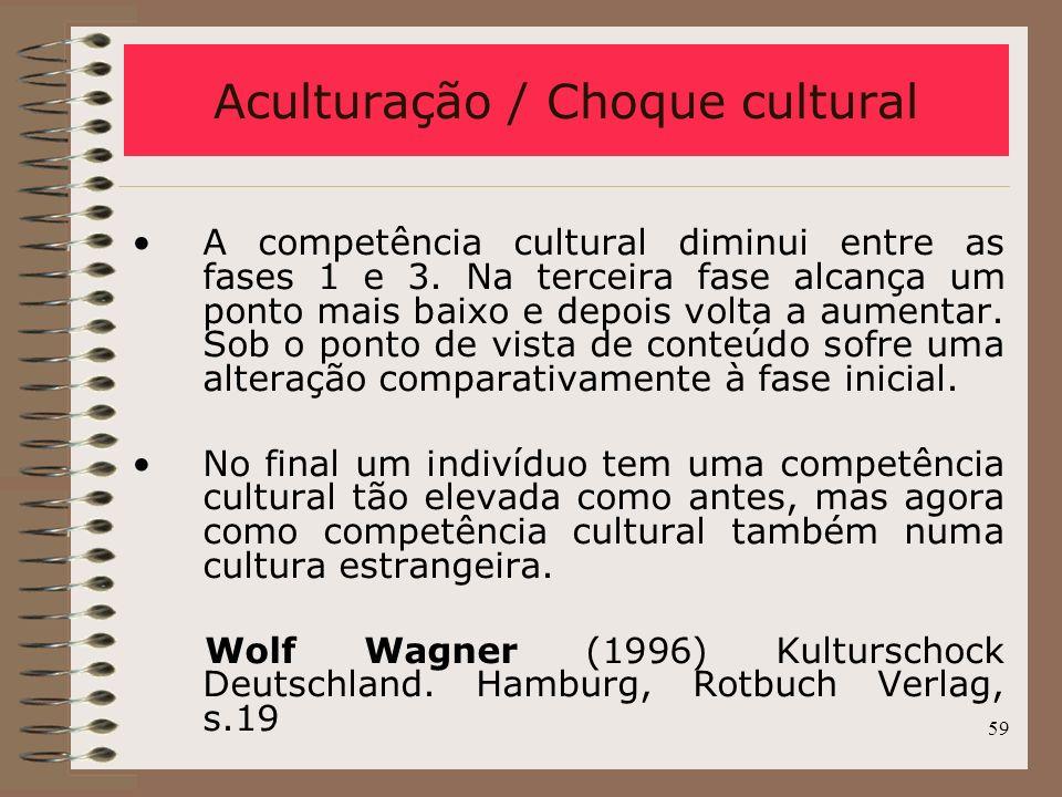 Aculturação / Choque cultural