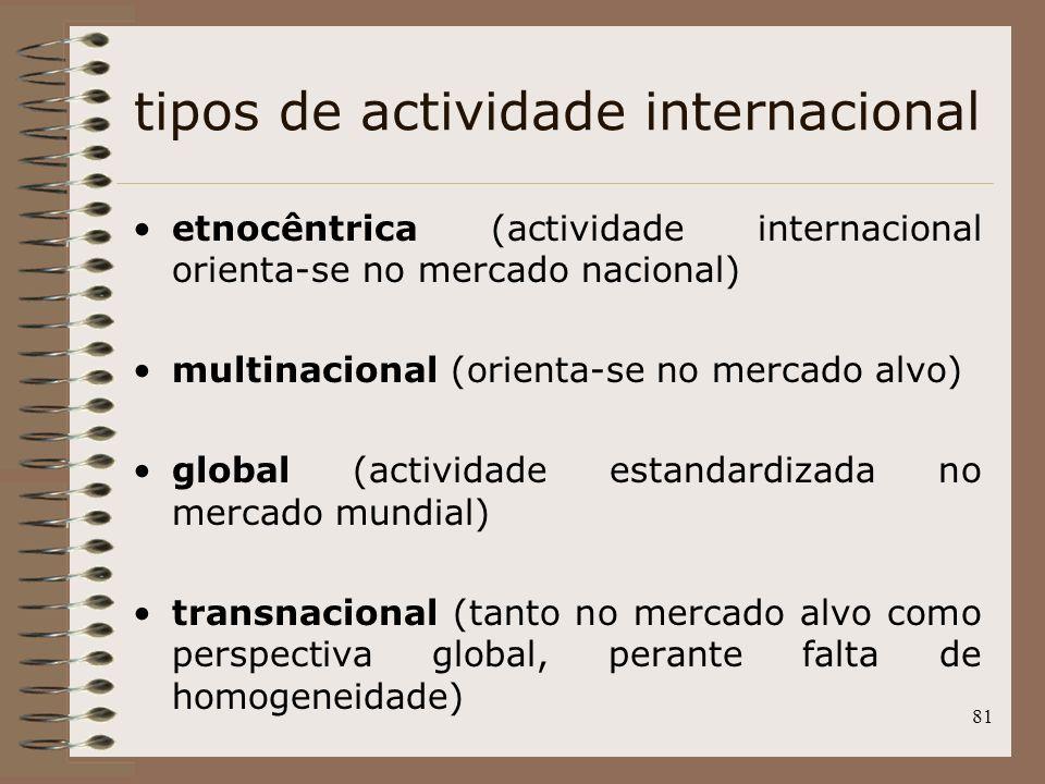 tipos de actividade internacional