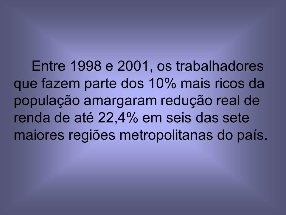 Entre 1998 e 2001, os trabalhadores que fazem parte dos 10% mais ricos da população amargaram redução real de renda de até 22,4% em seis das sete maiores regiões metropolitanas do país.