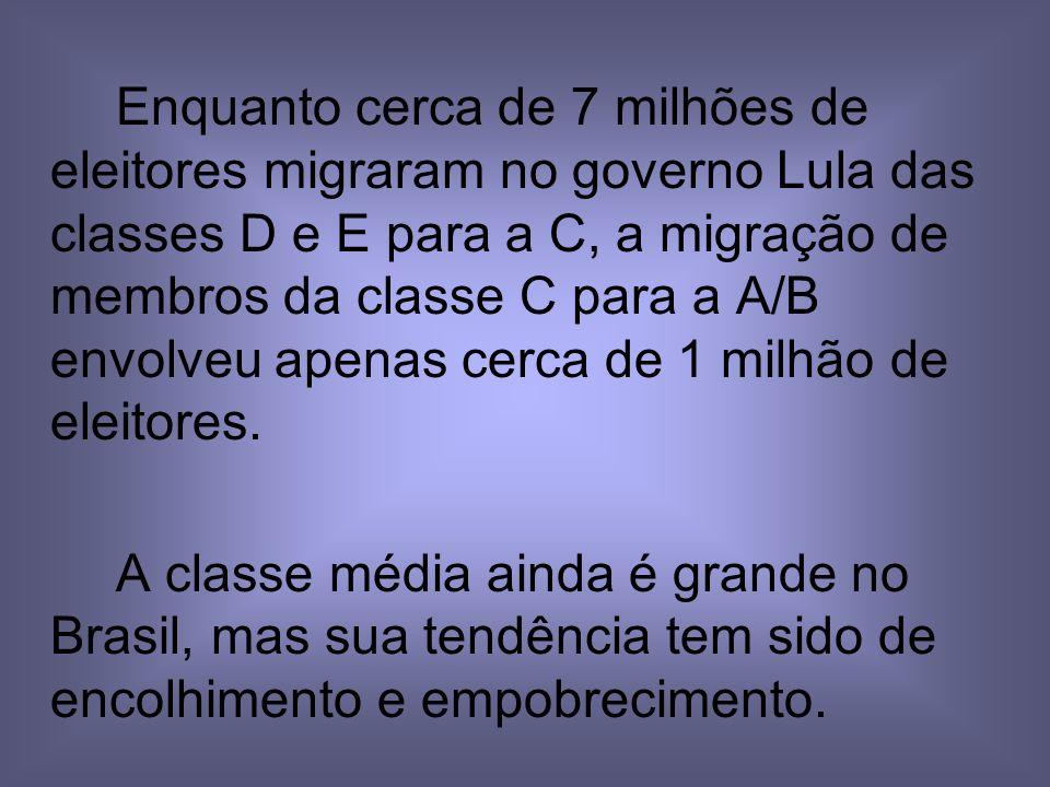 Enquanto cerca de 7 milhões de eleitores migraram no governo Lula das classes D e E para a C, a migração de membros da classe C para a A/B envolveu apenas cerca de 1 milhão de eleitores.
