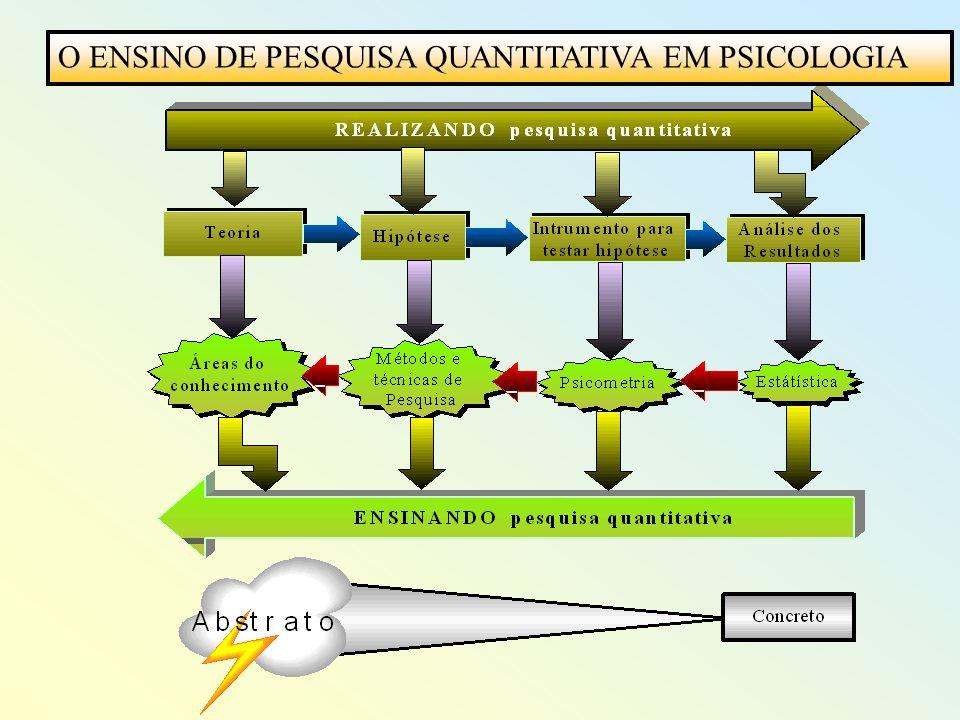 O ENSINO DE PESQUISA QUANTITATIVA EM PSICOLOGIA