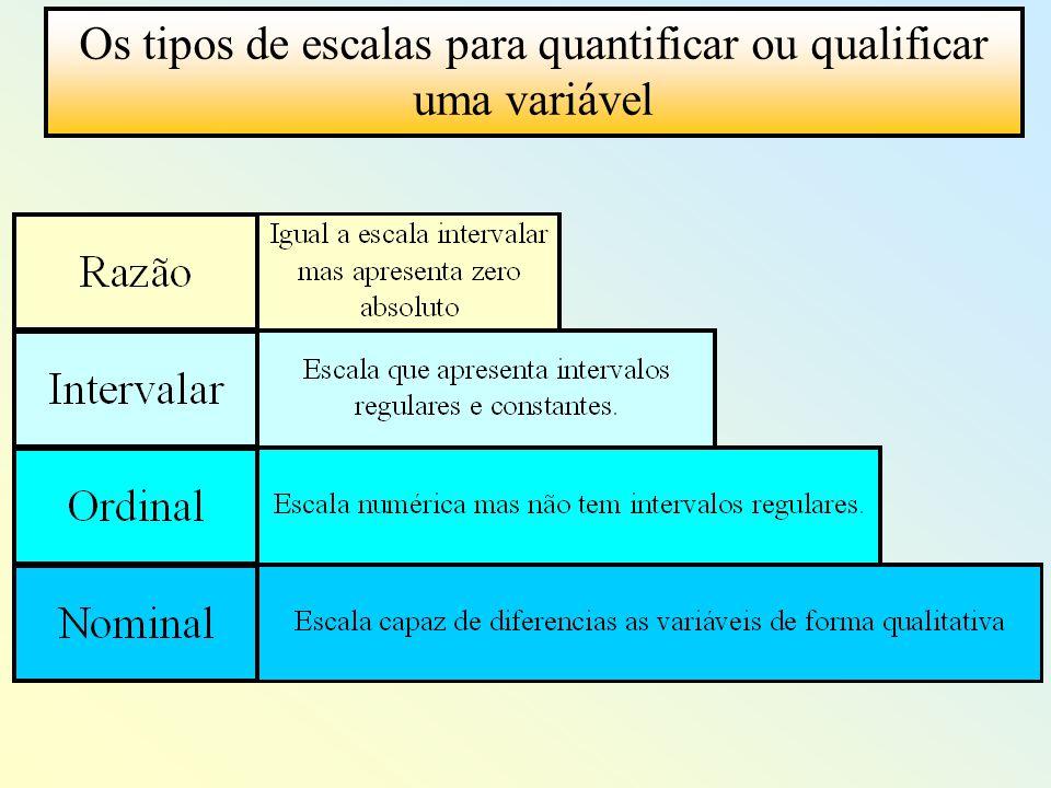 Os tipos de escalas para quantificar ou qualificar uma variável