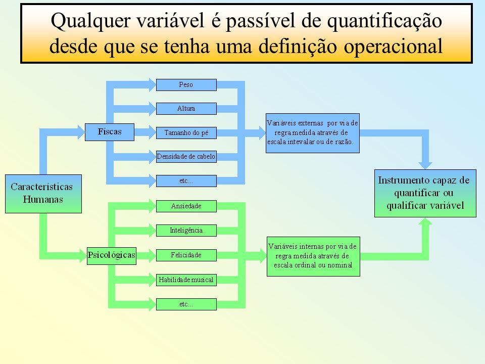 Qualquer variável é passível de quantificação desde que se tenha uma definição operacional