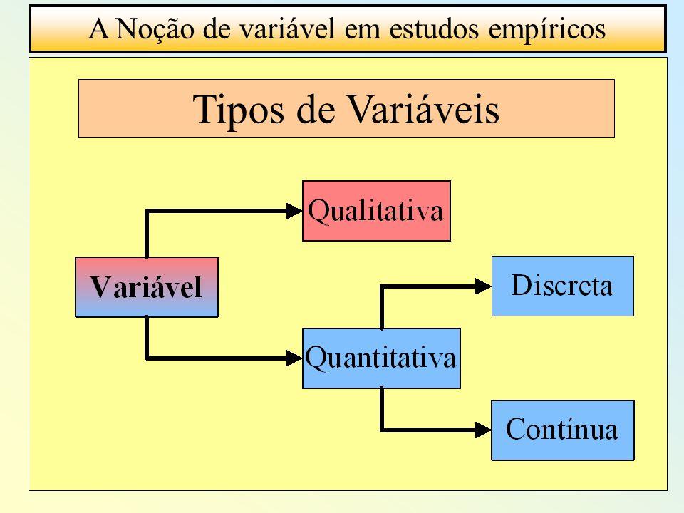 A Noção de variável em estudos empíricos