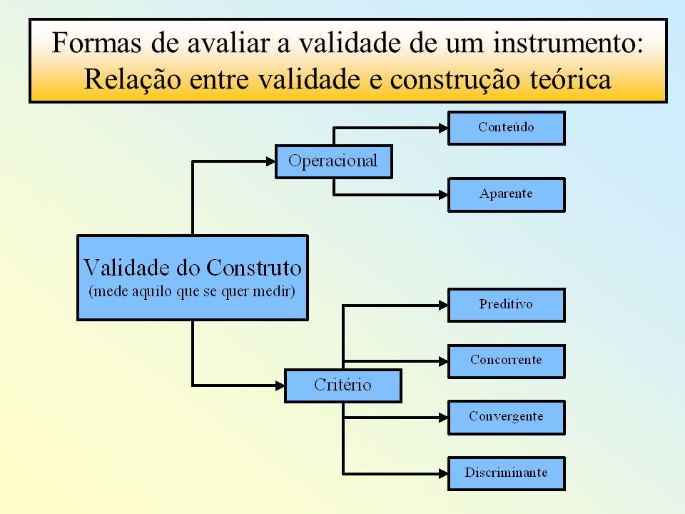 Formas de avaliar a validade de um instrumento: Relação entre validade e construção teórica