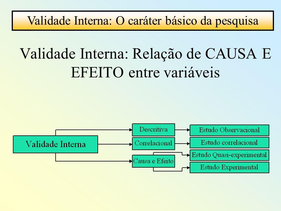 Validade Interna: Relação de CAUSA E EFEITO entre variáveis