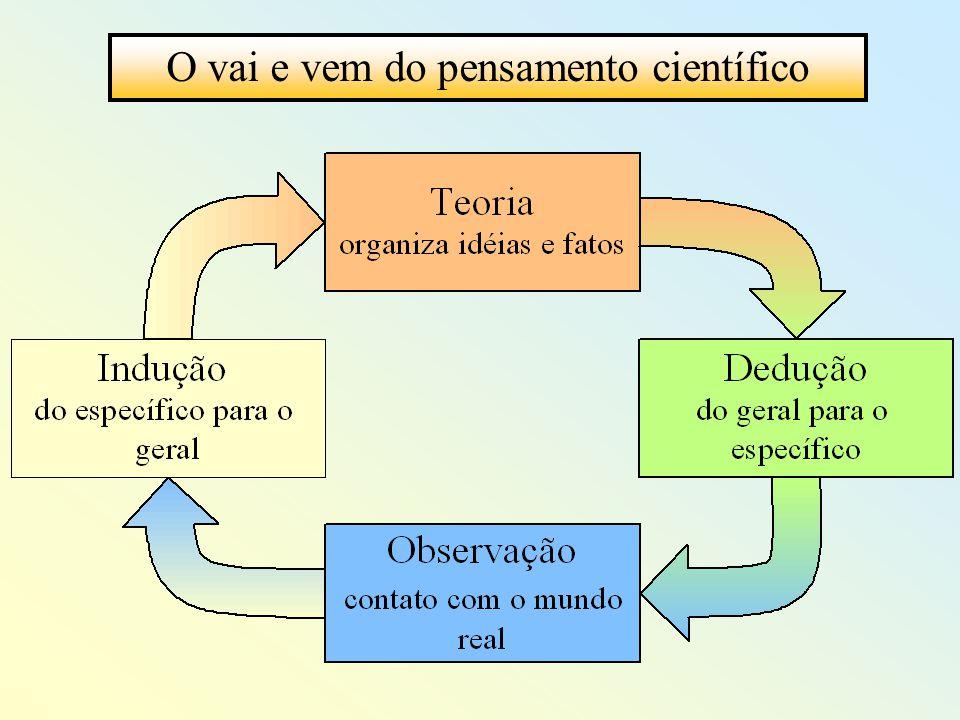 O vai e vem do pensamento científico
