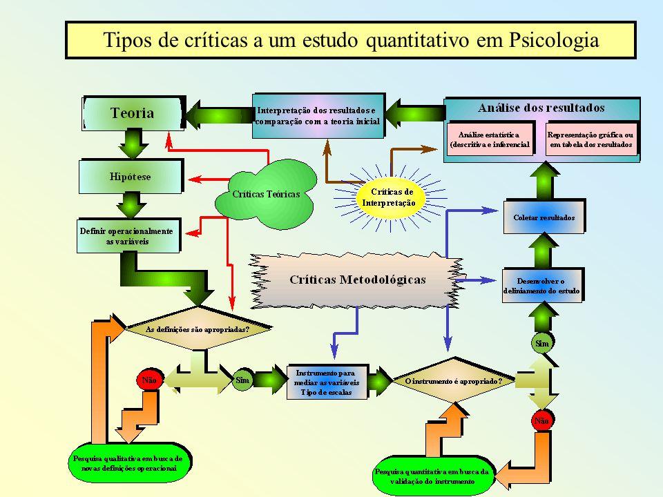 Tipos de críticas a um estudo quantitativo em Psicologia