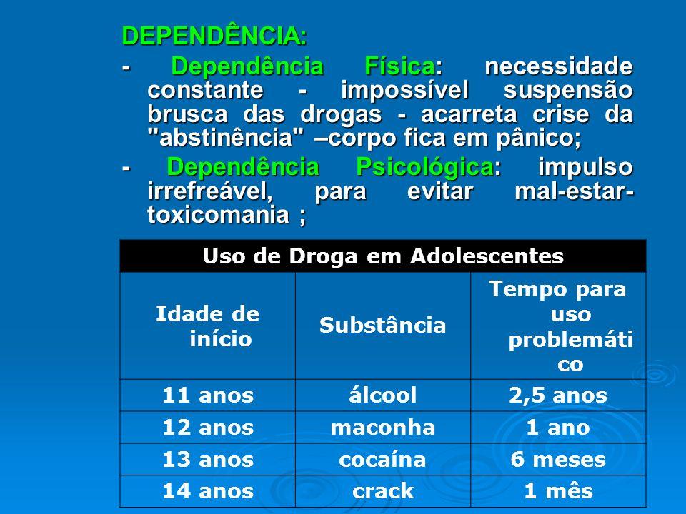 Uso de Droga em Adolescentes Tempo para uso problemático