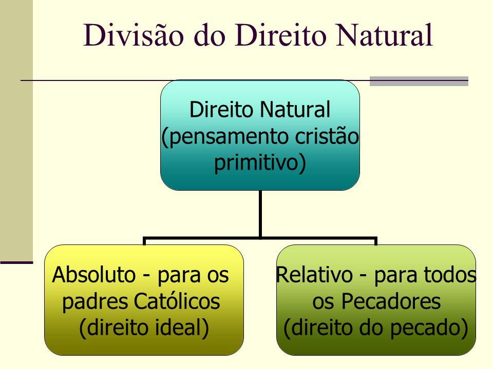 Divisão do Direito Natural