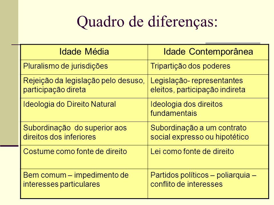 Quadro de diferenças: Idade Média Idade Contemporânea