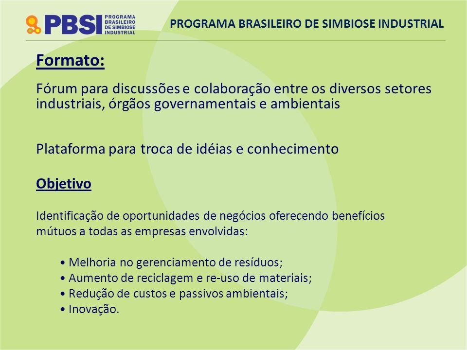 PROGRAMA BRASILEIRO DE SIMBIOSE INDUSTRIAL