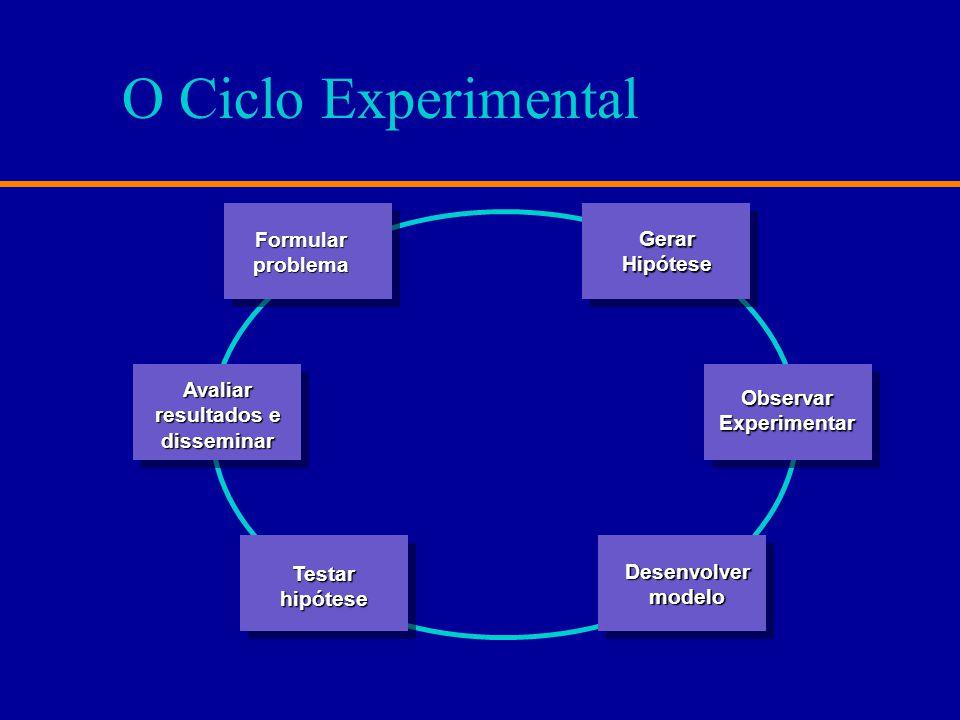 O Ciclo Experimental Formular Gerar problema Hipótese Avaliar Observar