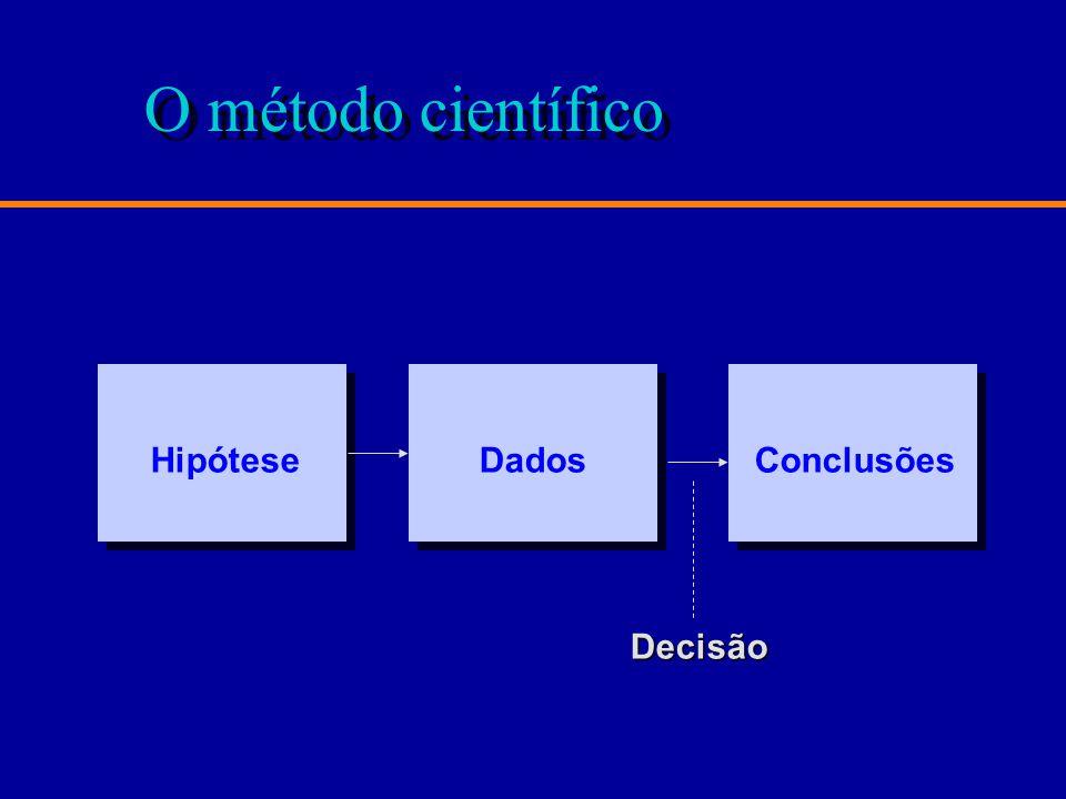 O método científico Hipótese Dados Conclusões Decisão
