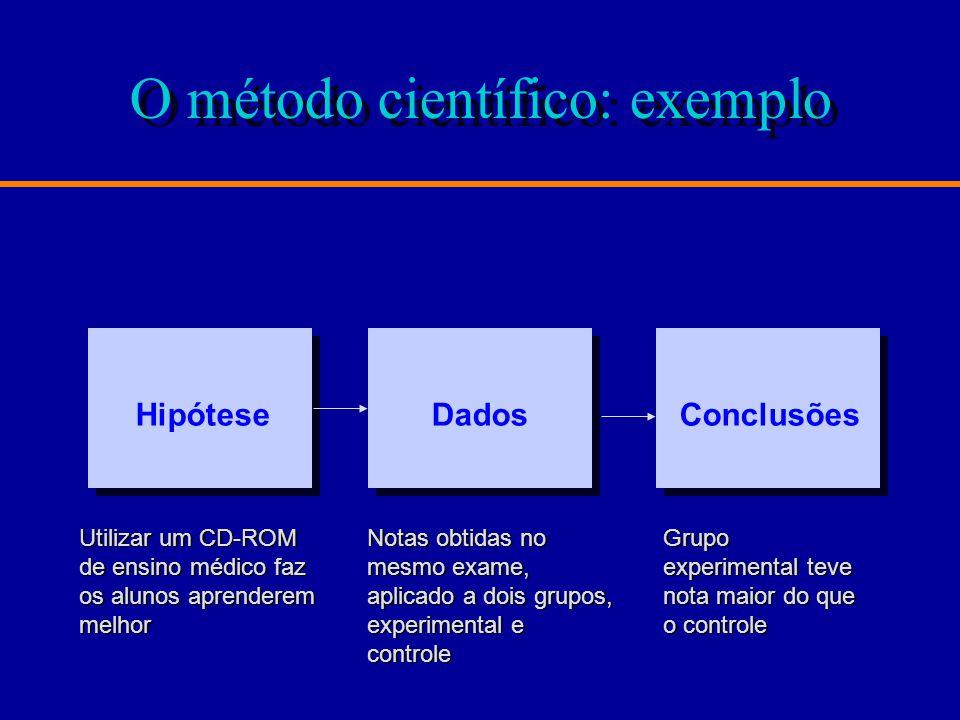 O método científico: exemplo