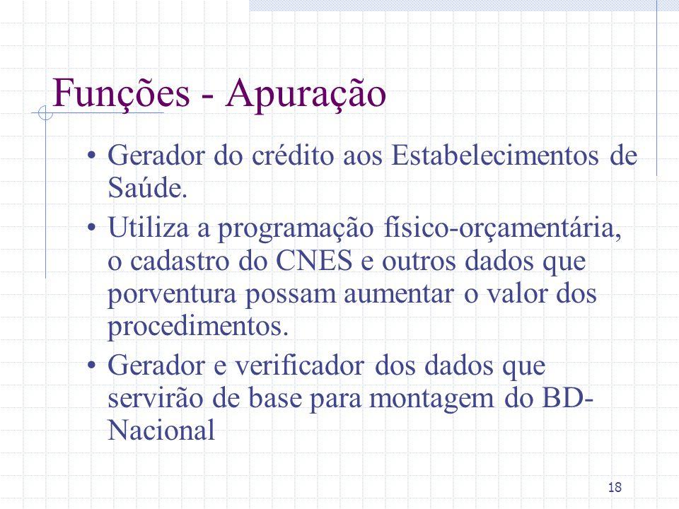Funções - Apuração Gerador do crédito aos Estabelecimentos de Saúde.