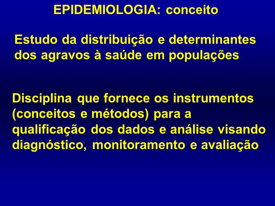 EPIDEMIOLOGIA: conceito