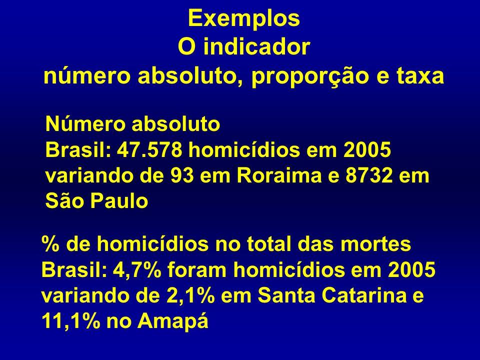 Exemplos O indicador número absoluto, proporção e taxa