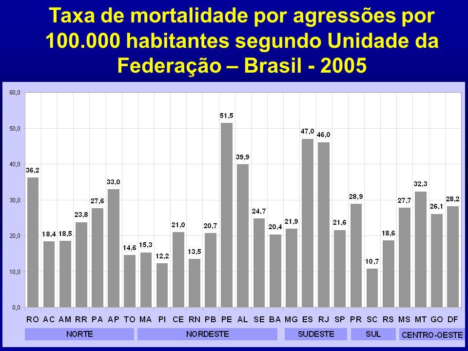 Taxa de mortalidade por agressões por 100