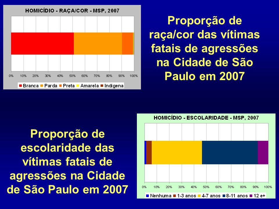 Proporção de raça/cor das vítimas fatais de agressões na Cidade de São Paulo em 2007