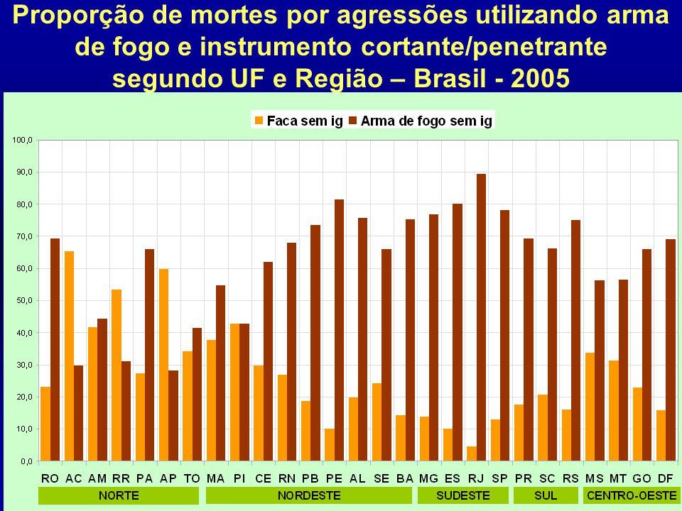 Proporção de mortes por agressões utilizando arma de fogo e instrumento cortante/penetrante segundo UF e Região – Brasil - 2005