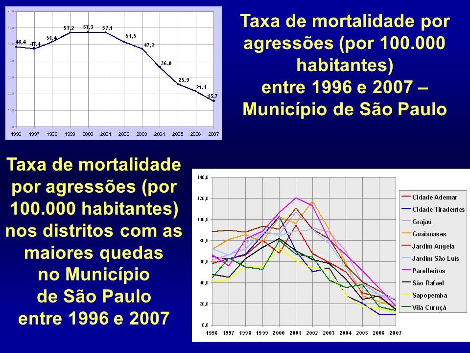 Taxa de mortalidade por agressões (por 100