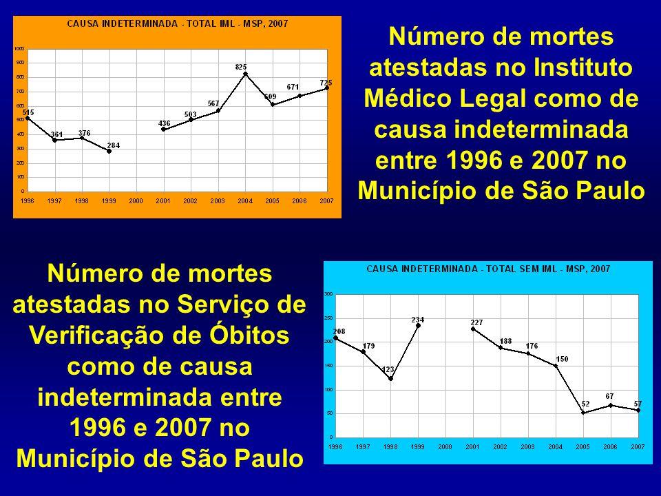 Número de mortes atestadas no Instituto Médico Legal como de causa indeterminada entre 1996 e 2007 no Município de São Paulo