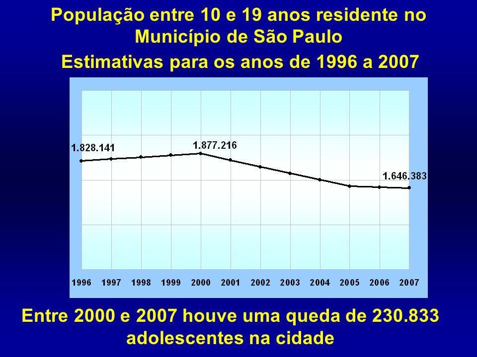População entre 10 e 19 anos residente no Município de São Paulo