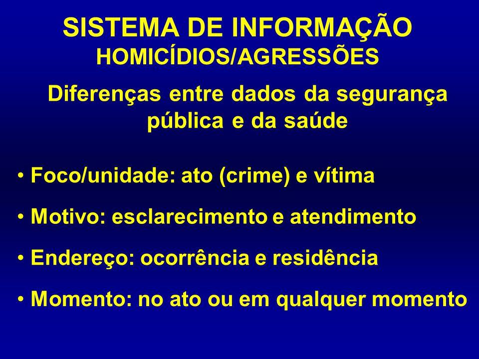 SISTEMA DE INFORMAÇÃO HOMICÍDIOS/AGRESSÕES