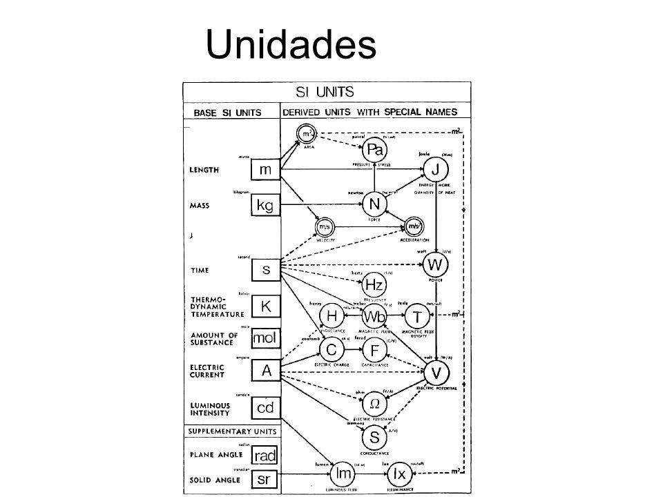 Unidades
