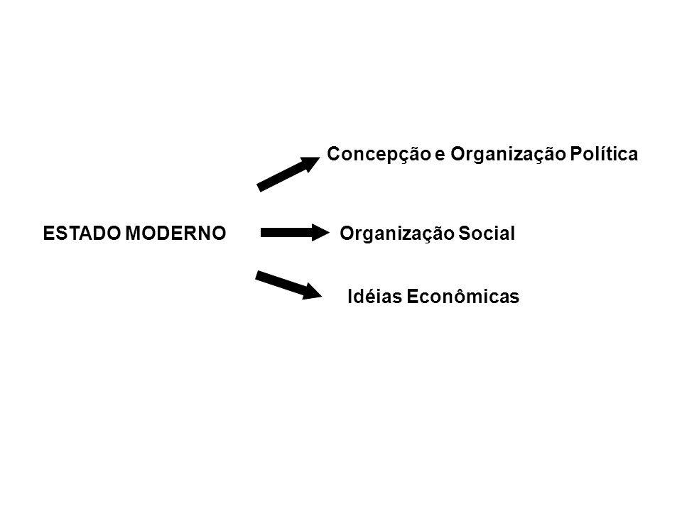 ESTADO MODERNO Organização Social
