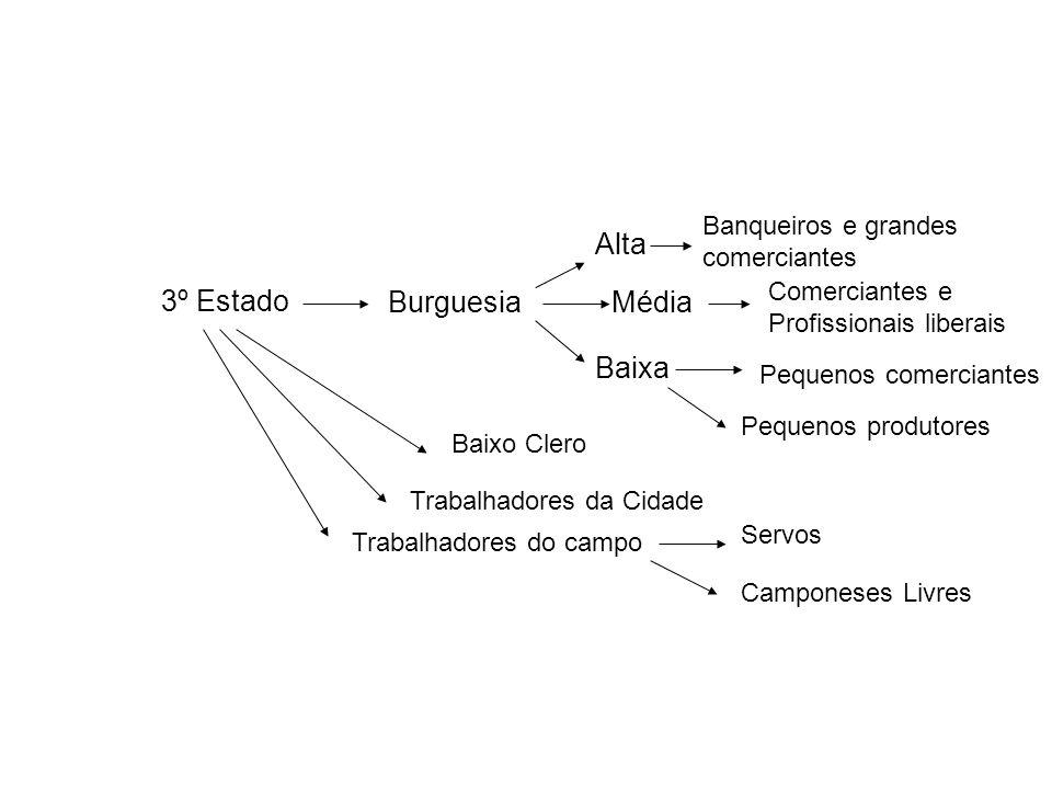Alta 3º Estado Burguesia Média Baixa Banqueiros e grandes comerciantes