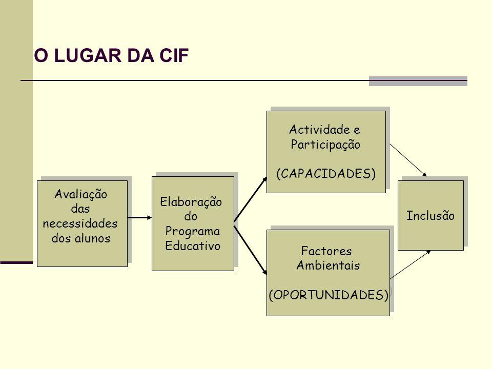 O LUGAR DA CIF Actividade e Participação (CAPACIDADES) Avaliação