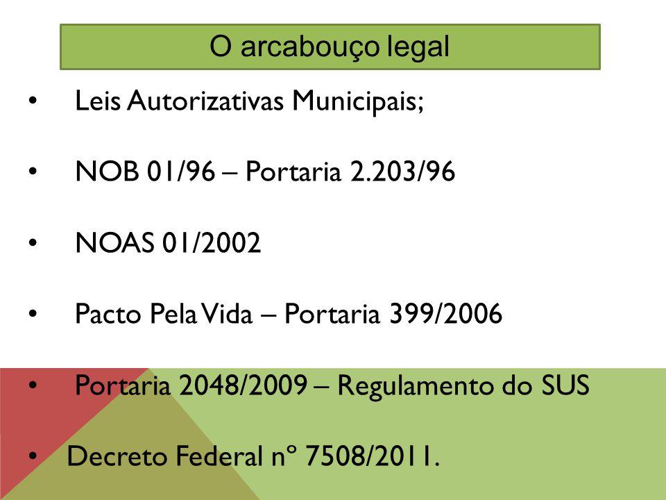 Leis Autorizativas Municipais; NOB 01/96 – Portaria 2.203/96