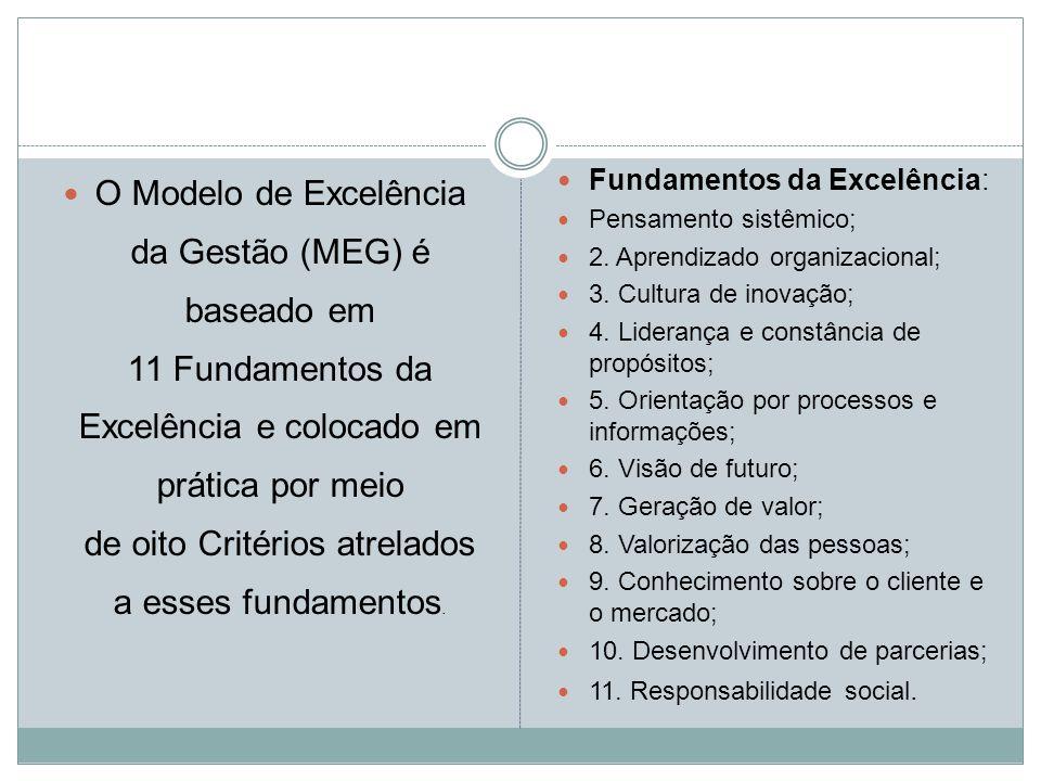 O Modelo de Excelência da Gestão (MEG) é baseado em 11 Fundamentos da Excelência e colocado em prática por meio de oito Critérios atrelados a esses fundamentos.