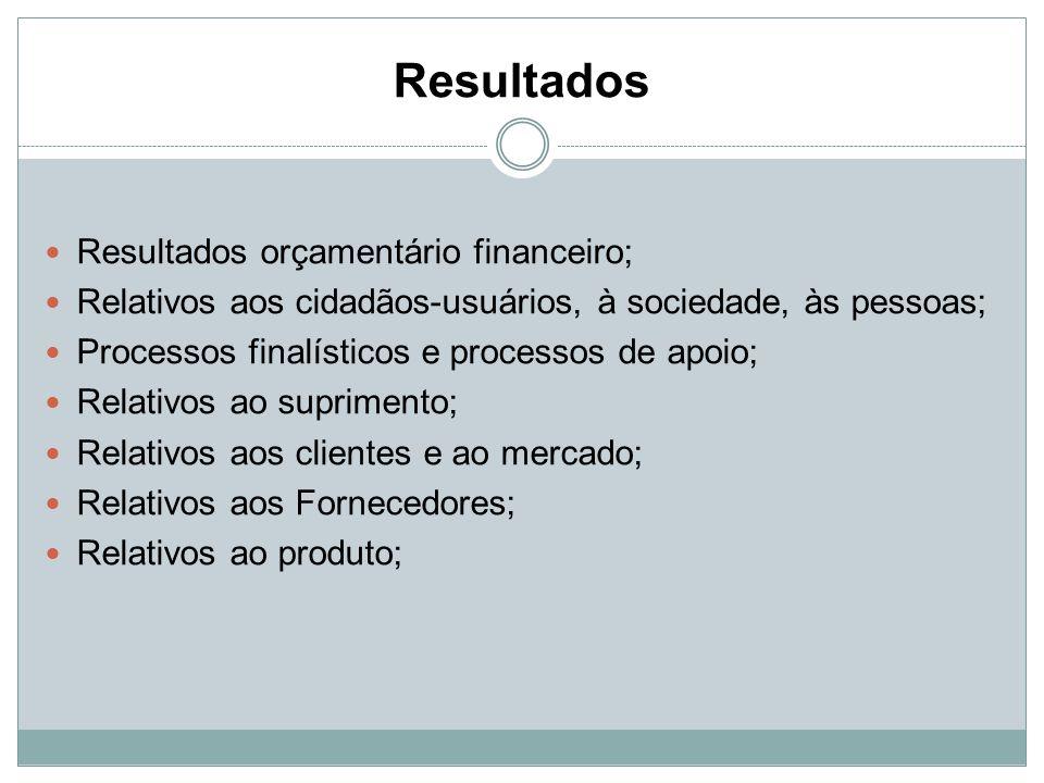 Resultados Resultados orçamentário financeiro;