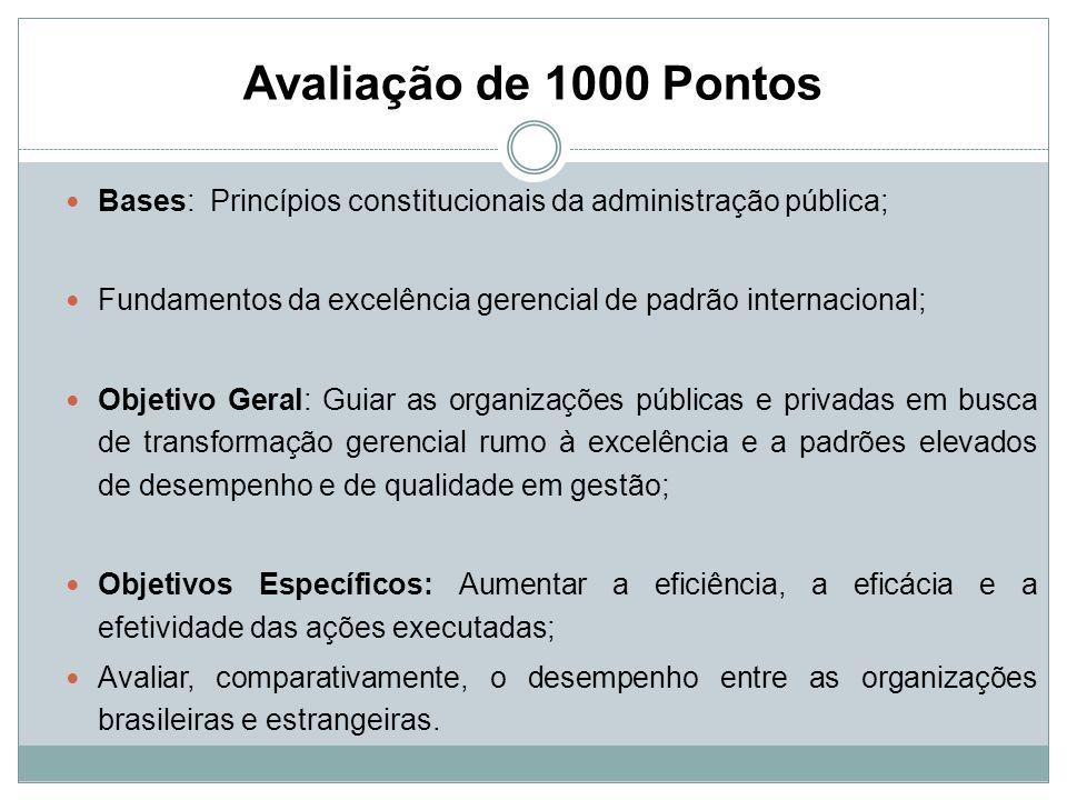 Avaliação de 1000 Pontos Bases: Princípios constitucionais da administração pública; Fundamentos da excelência gerencial de padrão internacional;