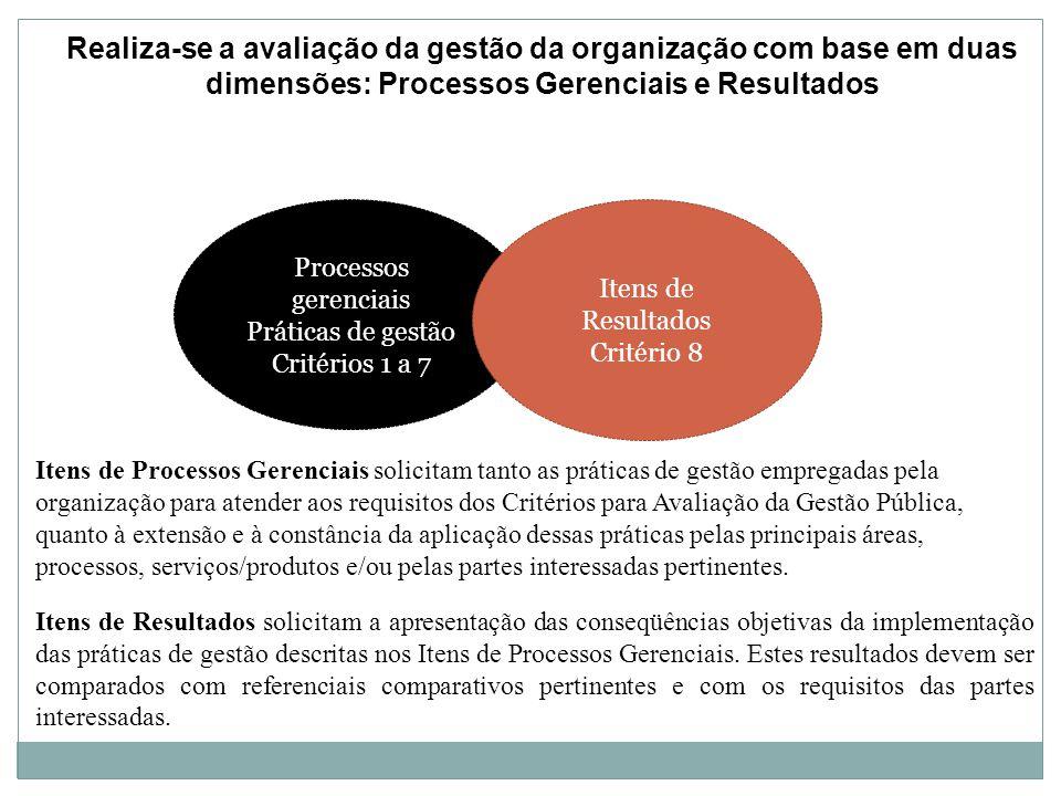 Realiza-se a avaliação da gestão da organização com base em duas dimensões: Processos Gerenciais e Resultados