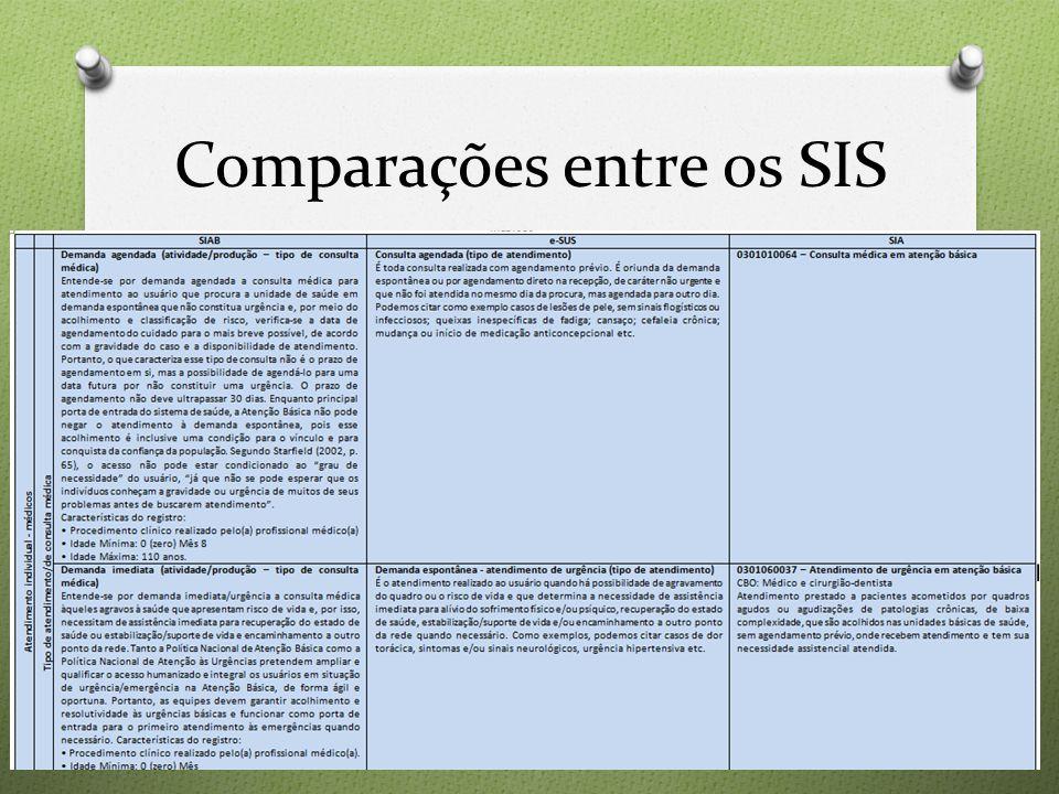 Comparações entre os SIS