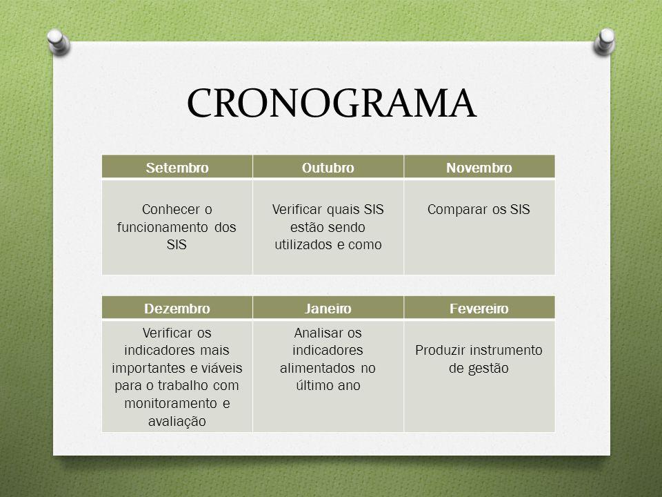 CRONOGRAMA Setembro Outubro Novembro Conhecer o funcionamento dos SIS