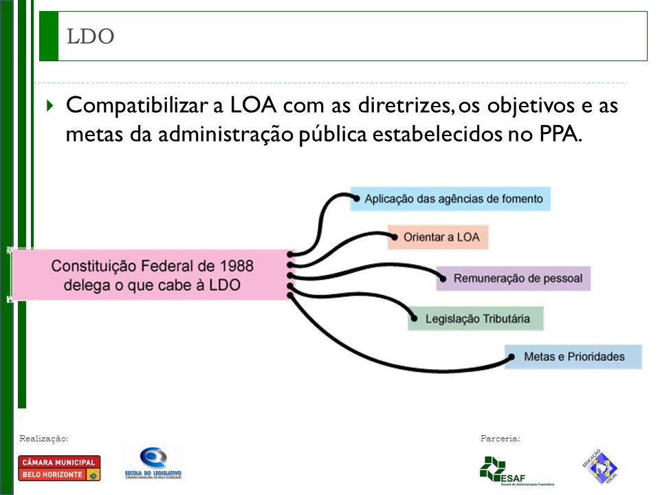 LDO Compatibilizar a LOA com as diretrizes, os objetivos e as metas da administração pública estabelecidos no PPA.
