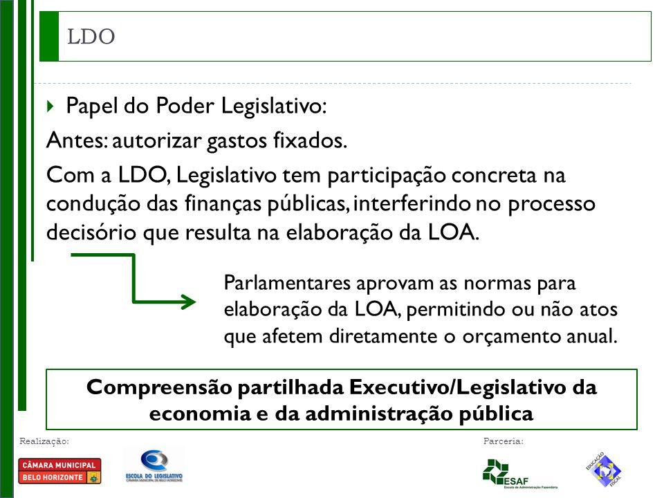 Papel do Poder Legislativo: Antes: autorizar gastos fixados.