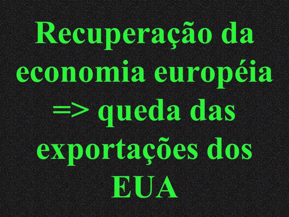 Recuperação da economia européia => queda das exportações dos EUA